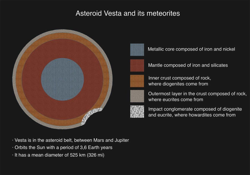 More Information about Meteorites.